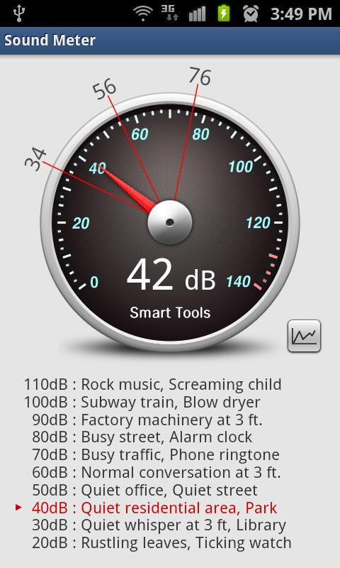 Sound meter turns your smartphone into a noise detector android app revie - Application pour mesurer les decibels ...