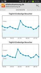Google Analytics - Wie geht es deiner Webseite?