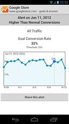 Google Analytics -- How's your website doing today?