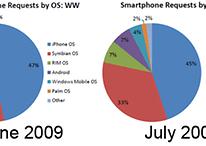 Android ist weltweit auf dem Vormarsch