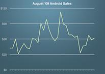 Android Market: aus Sicht eines Entwicklers