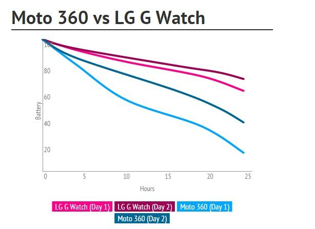 bateria moto 360 lg watch g