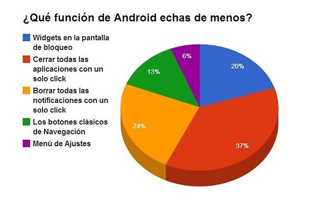 android l aplicaciones