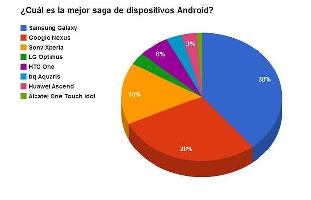 opinion encuesta androidpit