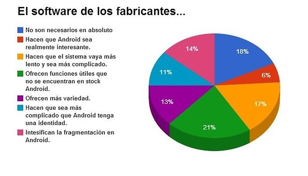 software fabricantes opinion