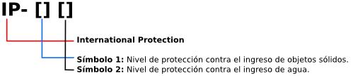 Proteccion ip