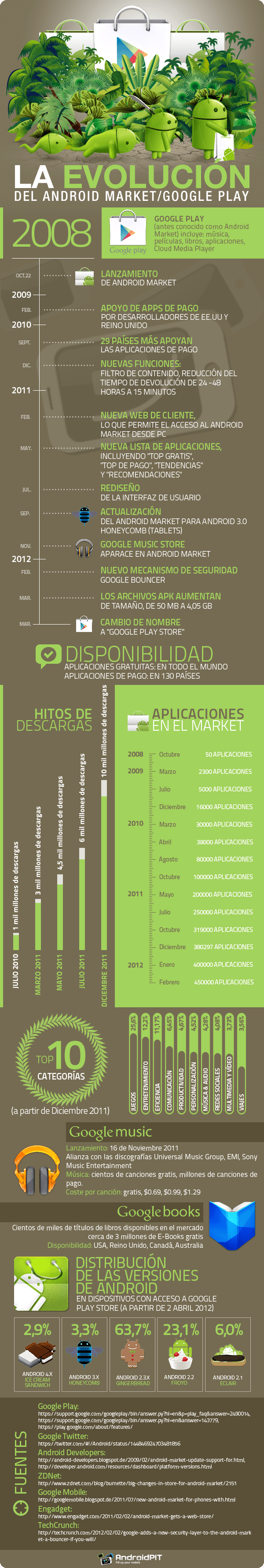 evolucion android market google play 2
