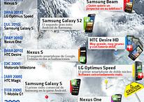 Teléfonos Android - El ascenso a la cima donde muchos fracasaron