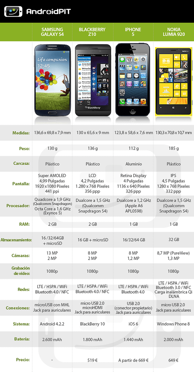 DataTable S4 BlackberryZ10 iPhone5 Lumia920 ES