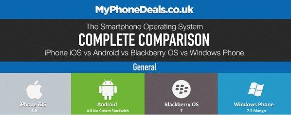 Comparativa 4 grandes sistemas operativos
