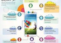 Samsung Galaxy S4 - Analizamos todos sus sensores