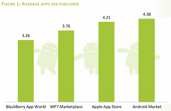 Android Market 3