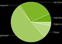 ICS y Jelly Bean se encuentra en el 34,2% de los dispositivos Android