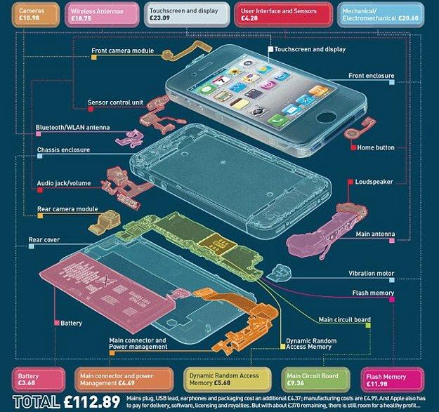 Precio real iPhone 4S 2