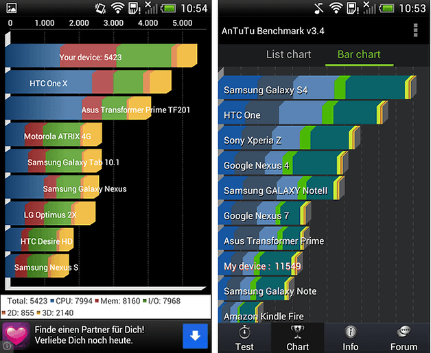 Benchmark htc one sv