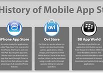 La historia de la Apps Store para Smartphones (Infografía)