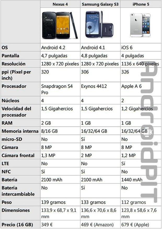 nexus 4, samsung galaxy s3, iphone 5