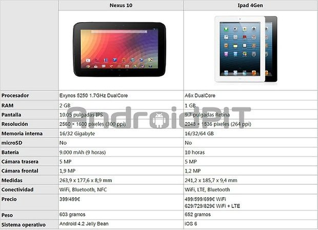 nexus 10 vs ipad 4Gen 2