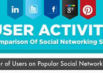Qual rede social que tem mais usuários?
