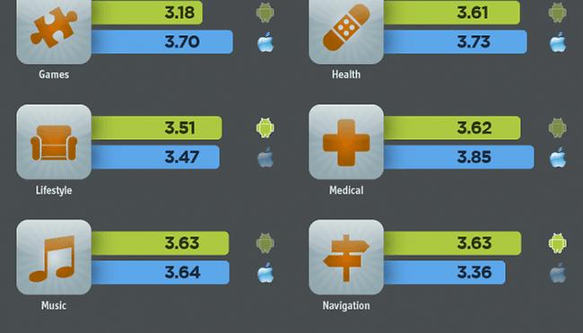 Infográfico desvenda nível de satisfação de fãs do Android e da Apple