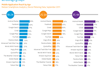 [Infographic] Facebook For Android More Popular Than Gmail, Google Search