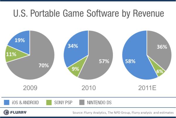 Jogos para celulares domimam o mercado