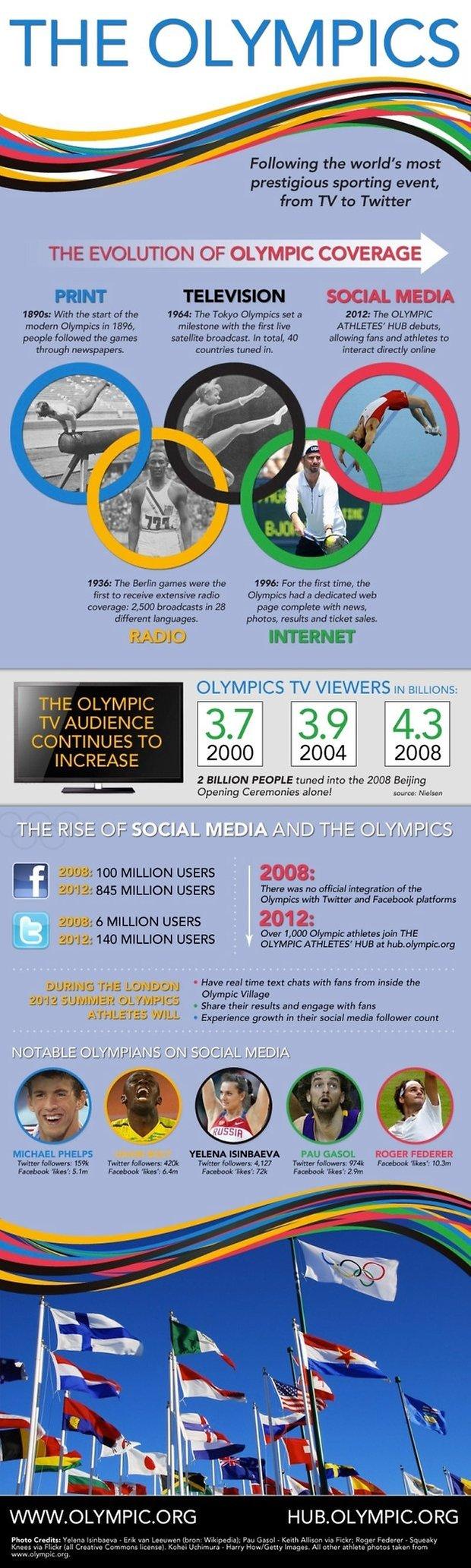 infografica social olimpiadi