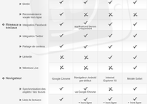 Jelly Bean vs Ice Cream Sandwich vs iOS 6 vs Windows Phone 8.0