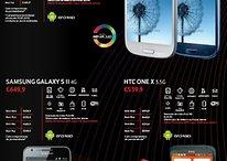 A Vodafone Portugal vende o Samsung Galaxy S3 mais barato que o S2