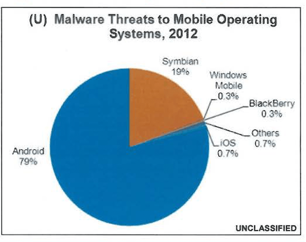 FBI android malware