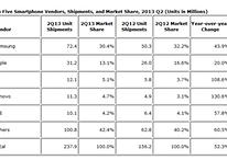 Domination Samsung et Apple : la roue tourne enfin ?