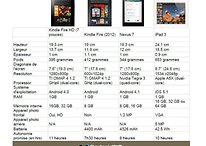 Infographie : Kindle Fire HD vs Kindle Fire vs Nexus 7 vs iPad 3
