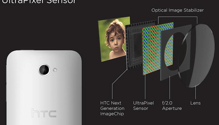 HTC One : Zoom sur l'appareil photo et l'Ultrapixel