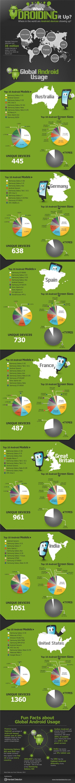 infographieandroidmonde