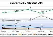 Android Captures 61% Of US Smartphone Sales