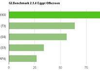 Benchmarks: Samsung Galaxy S3 VS Tegra 3 VS Snapdragon S4