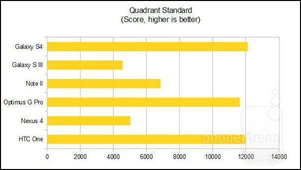 PhoneArena Quadrant