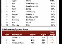 Android bereits mit 5 Prozent Marktanteil in den USA