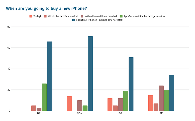 Poll of the week iphone 13 b