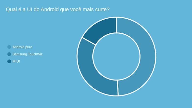 resultado enquete android UI