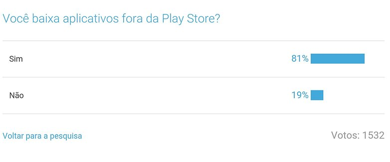 resultado enquete play store