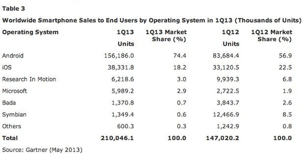 Android numbers q1