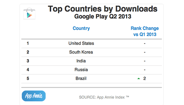 Google Play Store registra mais downloads... mas a maior receita ainda é da App Store