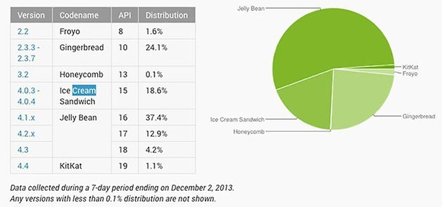 Fragmentacao Android dezembro