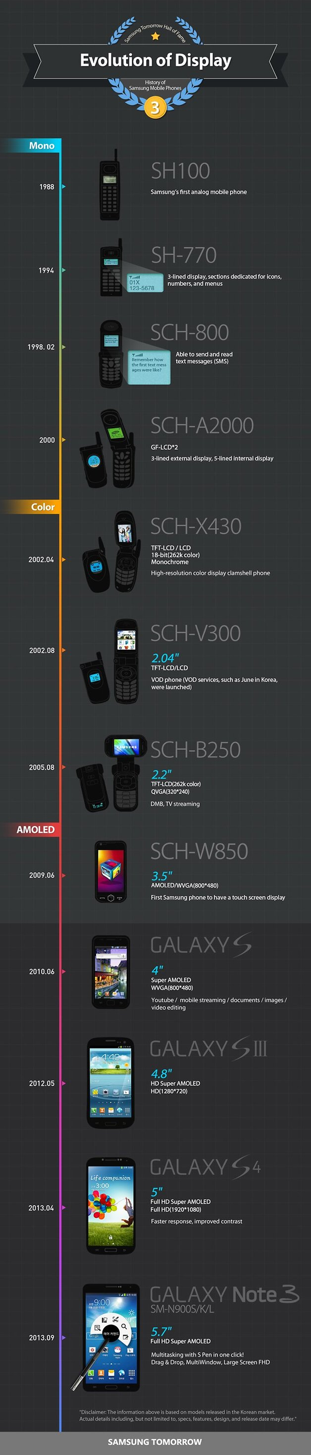 Infographic History of Samsung Mobile Phones Evolution of Display