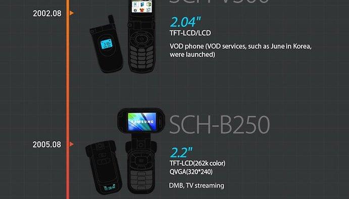 """Da Mono a do Galaxy Note 3: confira a """"Evolução das Telas"""" da Samsung"""