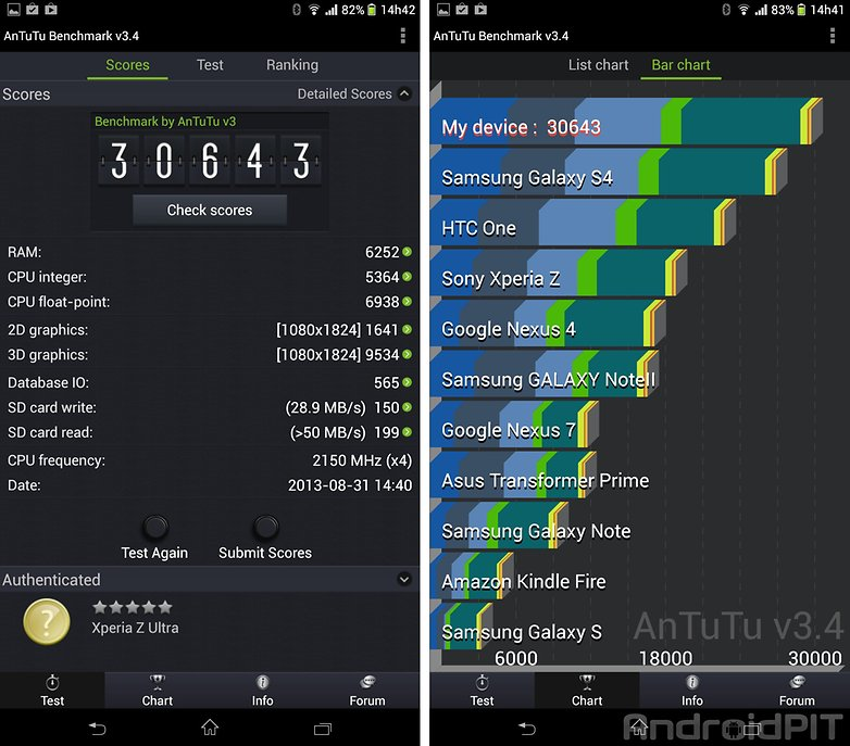 Performance Xperia Z Ultra
