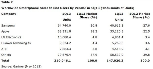 Smarphones gartner research