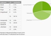Versões mais recentes do Android estão vencendo a corrida da fragmentação