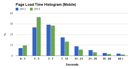mobile hist